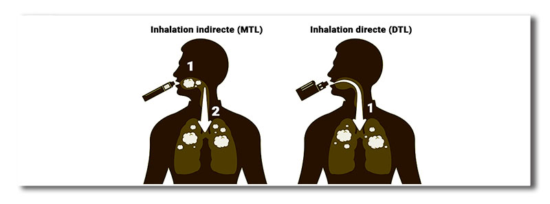 inhalation-directe-indirecte